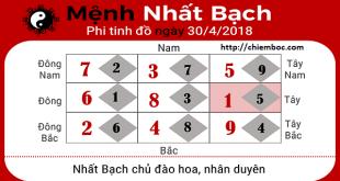 Xem phong thủy hàng ngày: Thứ 2 ngày 30/4/2018