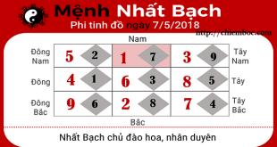 Xem phong thủy hàng ngày: Thứ 2 ngày 7/5/2018